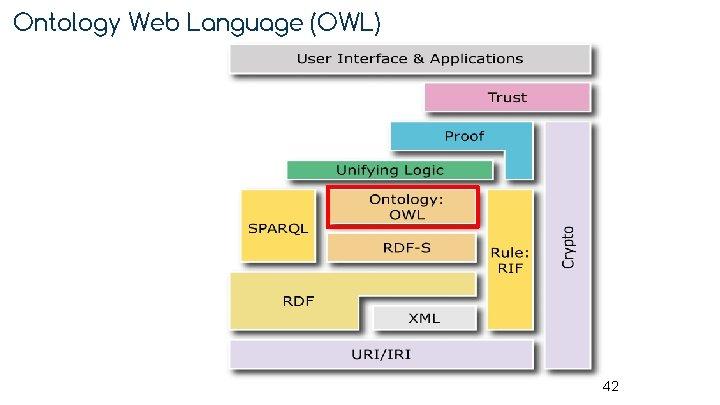 Ontology Web Language (OWL) 42