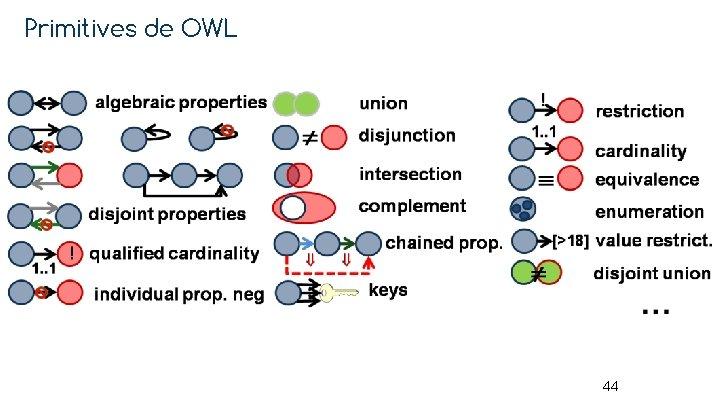 Primitives de OWL 44