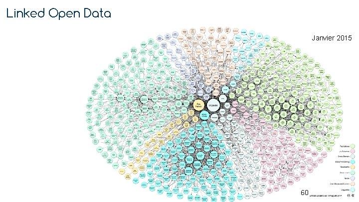 Linked Open Data Janvier 2015 60