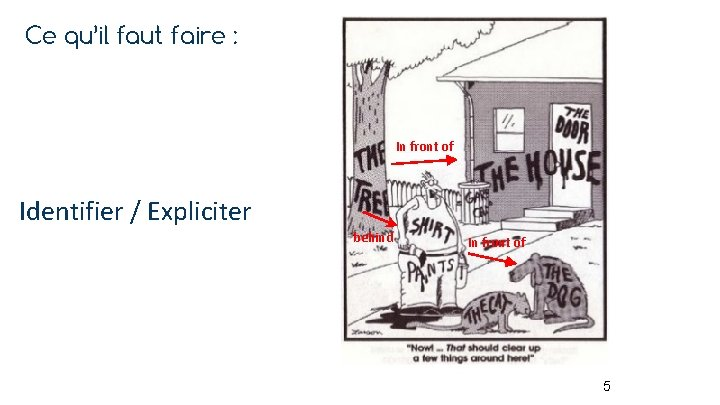 Ce qu'il faut faire : In front of Identifier / Expliciter behind In front