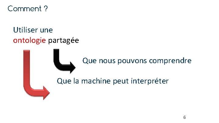 Comment ? Utiliser une ontologie partagée Que nous pouvons comprendre Que la machine peut
