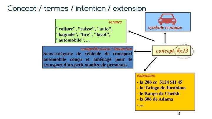 Concept / termes / intention / extension 8