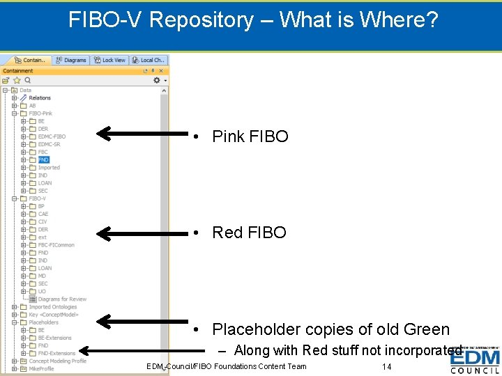 FIBO-V Repository – What is Where? • Pink FIBO • Red FIBO • Placeholder