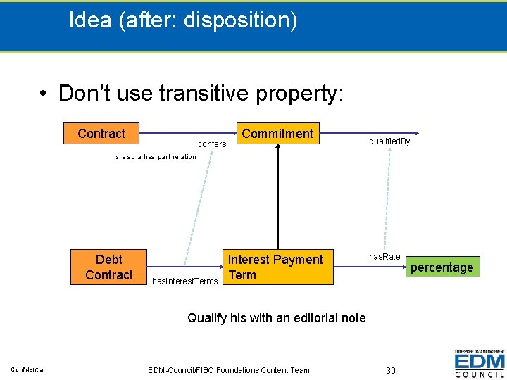 Idea (after: disposition) • Don't use transitive property: Contract confers Commitment qualified. By Is