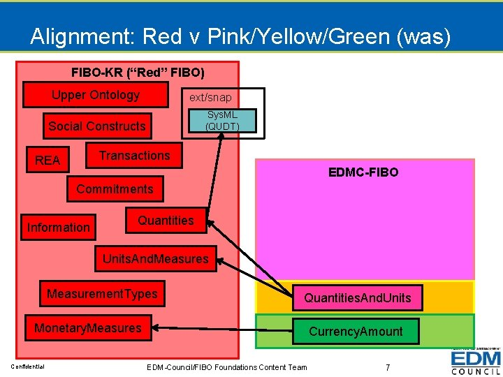 """Alignment: Red v Pink/Yellow/Green (was) FIBO-KR (""""Red"""" FIBO) Upper Ontology ext/snap Sys. ML (QUDT)"""