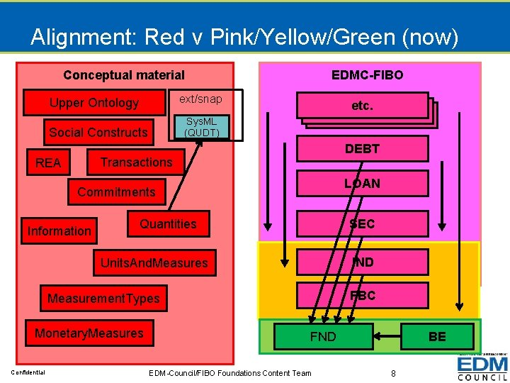 Alignment: Red v Pink/Yellow/Green (now) Conceptual material EDMC-FIBO ext/snap Upper Ontology etc Sys. ML