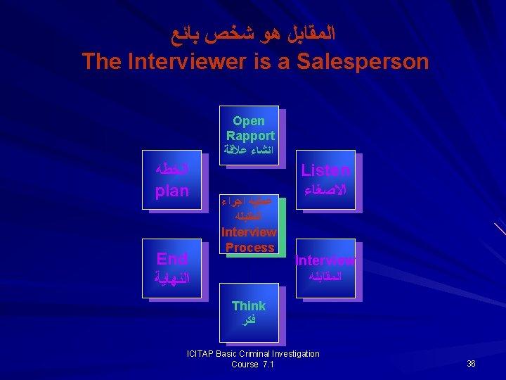 ﺍﻟﻤﻘﺎﺑﻞ ﻫﻮ ﺷﺨﺺ ﺑﺎﺋﻊ The Interviewer is a Salesperson Open Rapport ﺍﻧﺸﺎﺀ ﻋﻼﻗﺔ