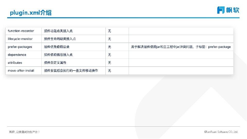 plugin. xml介绍 帆软,让数据成为生产力! ©Fan. Ruan Software CO. , Ltd.