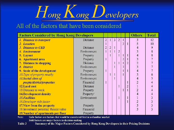 Hong Kong Developers All of the factors that have been considered