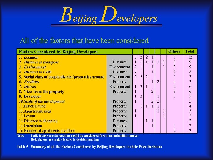 Beijing Developers All of the factors that have been considered