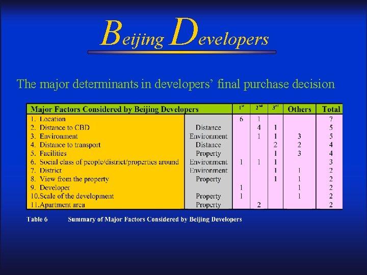 Beijing Developers The major determinants in developers' final purchase decision