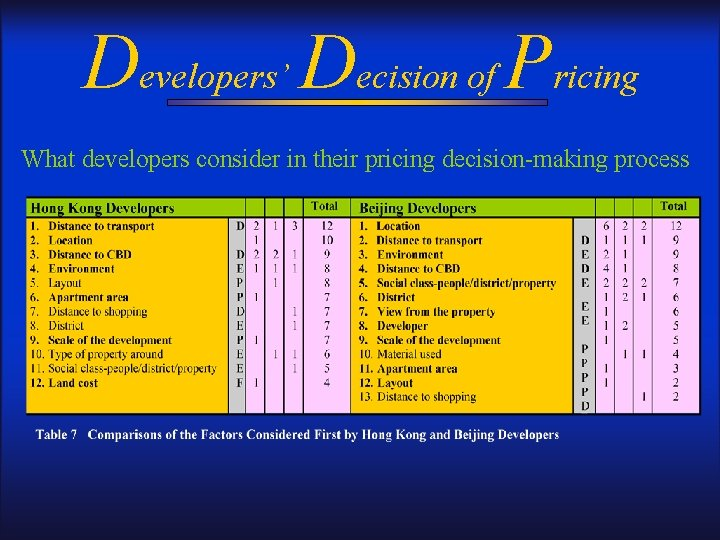 Developers' Decision of Pricing What developers consider in their pricing decision-making process