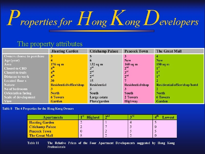 Properties for Hong Kong Developers The property attributes