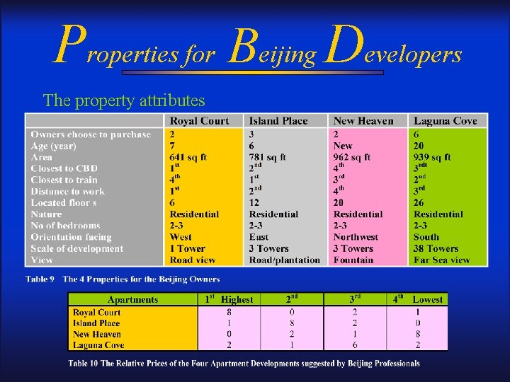 Properties for Beijing Developers The property attributes