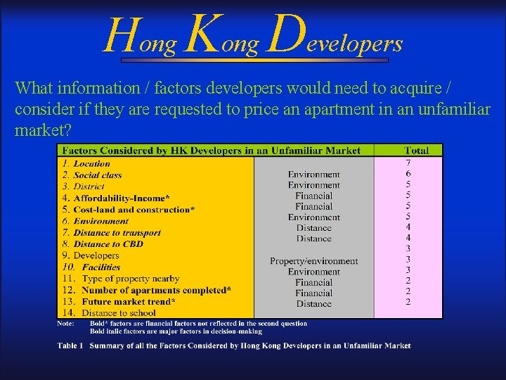 Hong Kong Developers What information / factors developers would need to acquire / consider