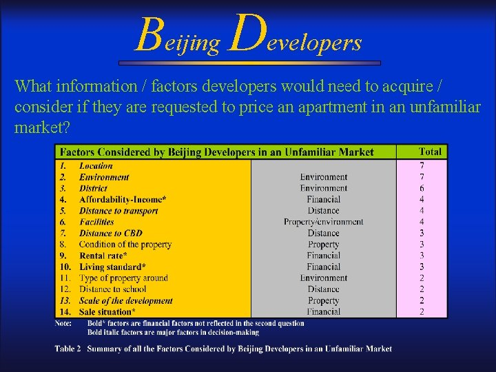Beijing Developers What information / factors developers would need to acquire / consider if