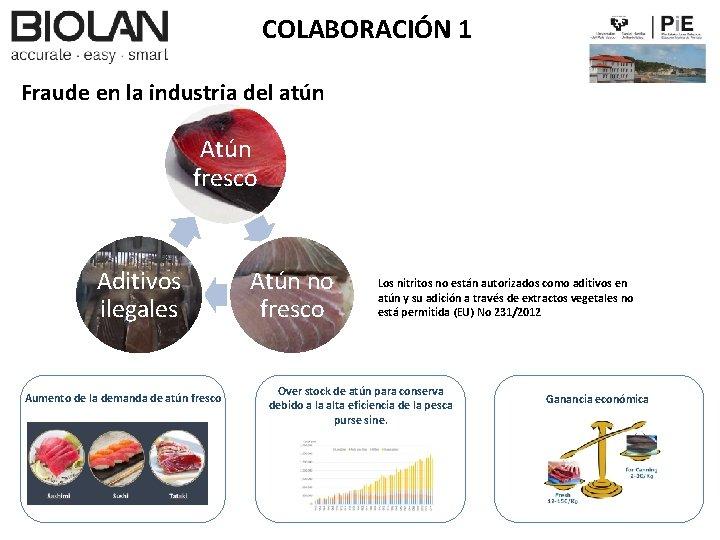 COLABORACIÓN 1 Fraude en la industria del atún Atún fresco Aditivos ilegales Aumento de