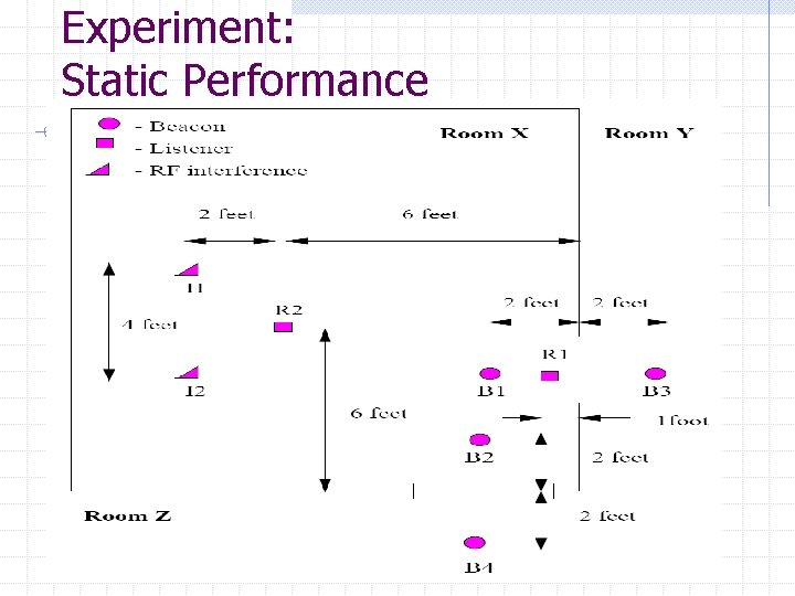 Experiment: Static Performance