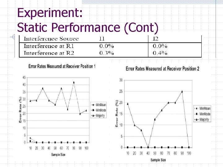 Experiment: Static Performance (Cont)