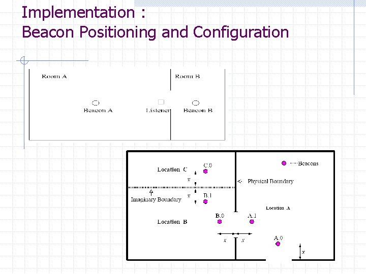 Implementation : Beacon Positioning and Configuration
