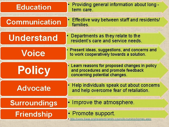 Education • Providing general information about long term care. Communication • Effective way between