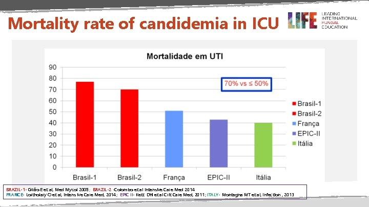 Mortality rate of candidemia in ICU BRAZIL-1 - Girão E et al, Med Mycol