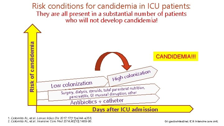 Risk conditions for candidemia in ICU patients: Risk of candidemia They are all present