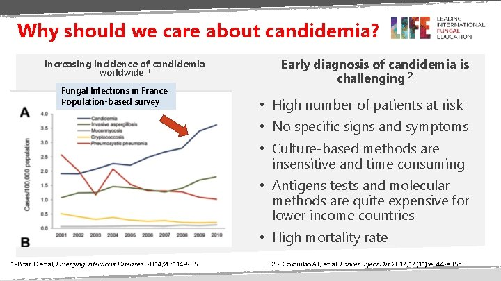 Why should we care about candidemia? Increasing incidence of candidemia worldwide 1 Fungal Infections