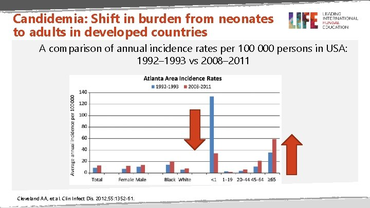 Candidemia: Shift in burden from neonates to adults in developed countries A comparison of