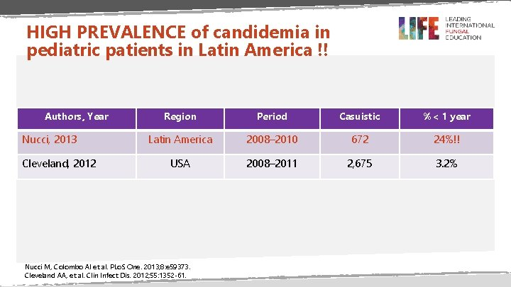 HIGH PREVALENCE of candidemia in pediatric patients in Latin America !! Authors, Year Nucci,