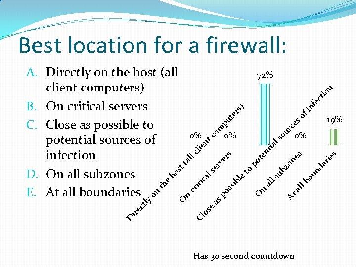 Best location for a firewall: ) rc es ls ia ie s al lb