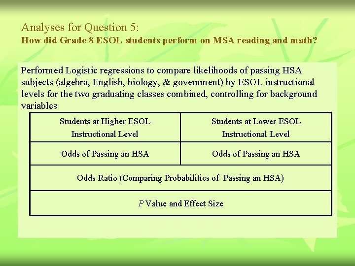 Analyses for Question 5: How did Grade 8 ESOL students perform on MSA reading