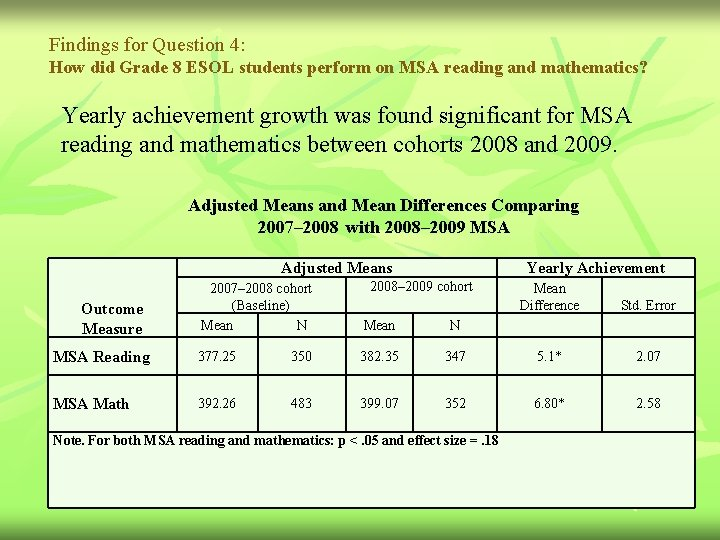 Findings for Question 4: How did Grade 8 ESOL students perform on MSA reading