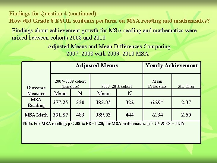 Findings for Question 4 (continued): How did Grade 8 ESOL students perform on MSA