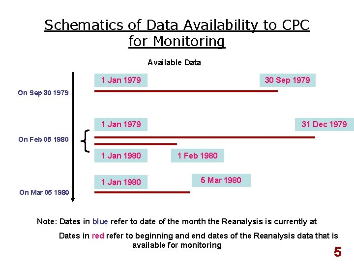 Schematics of Data Availability to CPC for Monitoring Available Data 1 Jan 1979 30