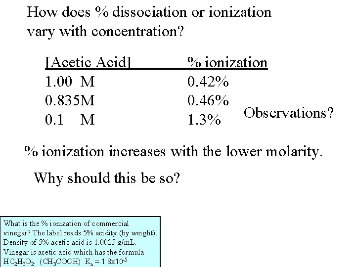 How does % dissociation or ionization vary with concentration? [Acetic Acid] 1. 00 M