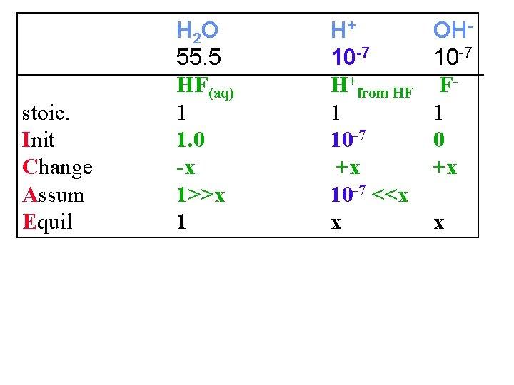 stoic. Init Change Assum Equil H 2 O 55. 5 HF(aq) 1 1. 0