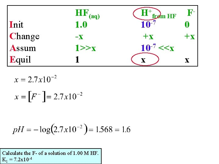 Init Change Assum Equil HF(aq) 1. 0 -x 1>>x 1 Calculate the F- of