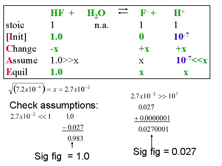stoic [Init] Change Assume Equil HF + H 2 O 1 n. a. 1.