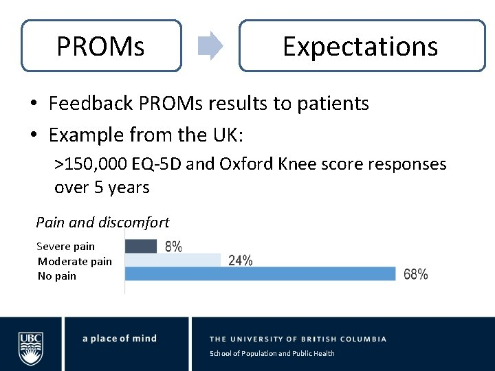PROMs Expectations • Feedback PROMs results to patients • Example from the UK: >150,