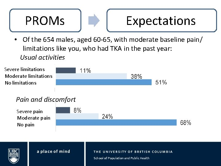 PROMs Expectations • Of the 654 males, aged 60 -65, with moderate baseline pain/
