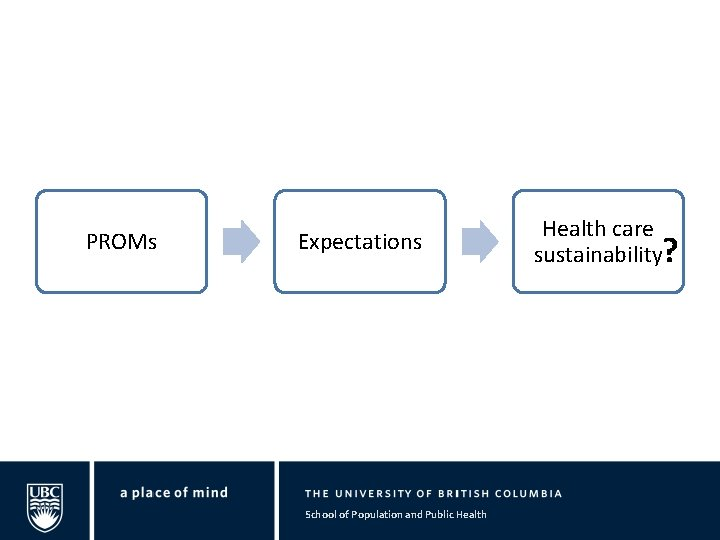 PROMs Expectations School of Population and Public Health care sustainability?