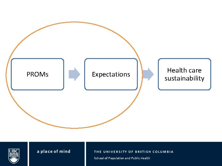 PROMs Expectations School of Population and Public Health care sustainability