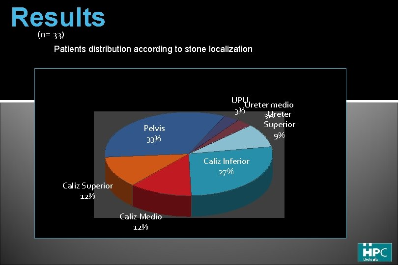 Results (n= 33) Patients distribution according to stone localization UPUUreter medio 3% Ureter 3%