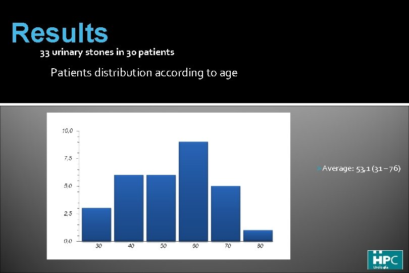 Results 33 urinary stones in 30 patients Patients distribution according to age ØAverage: 53,
