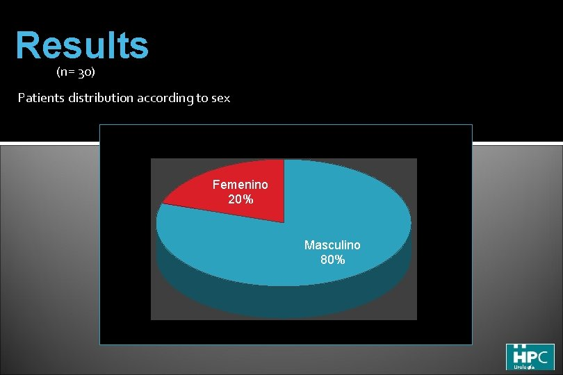 Results (n= 30) Patients distribution according to sex Femenino 20% Masculino 80% Urología