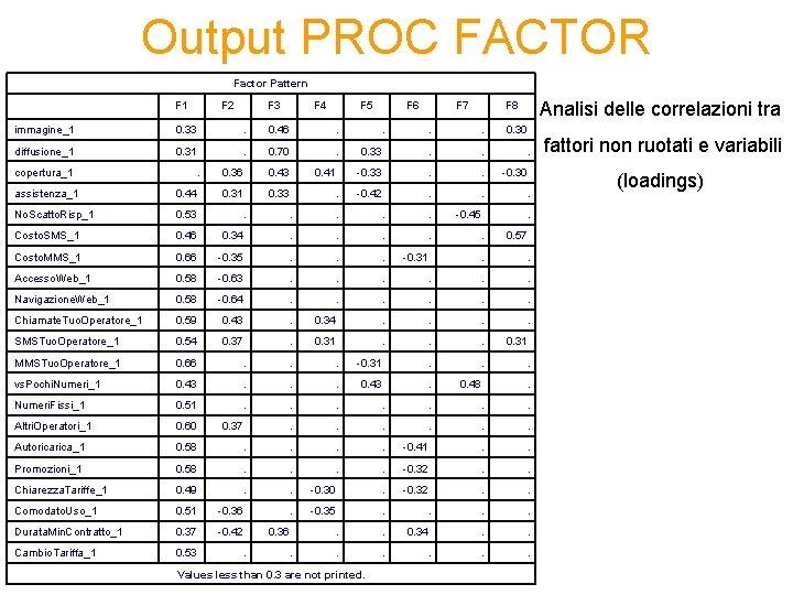 Output PROC FACTOR Factor Pattern F 2 F 3 F 4 F 5 F