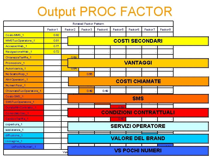 Output PROC FACTOR Rotated Factor Pattern Factor 1 Factor 2 Factor 3 Factor 4