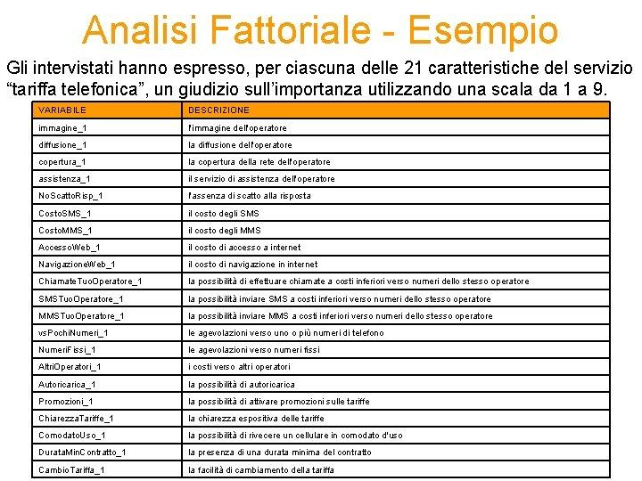Analisi Fattoriale - Esempio Gli intervistati hanno espresso, per ciascuna delle 21 caratteristiche del