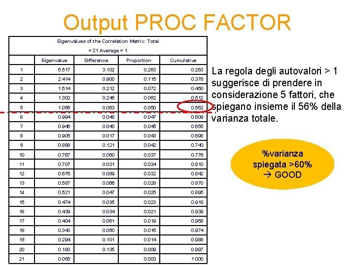Output PROC FACTOR Eigenvalues of the Correlation Matrix: Total = 21 Average = 1